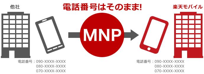 大手キャリアから楽天モバイルへ乗り換える(MNP)方法