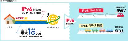 IPv6接続(IPoE方式)