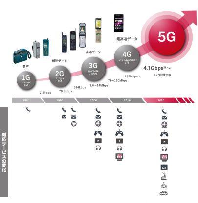5Gのエリア