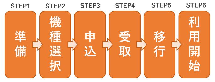 ドコモオンラインショップを使って自分で機種変更する手順