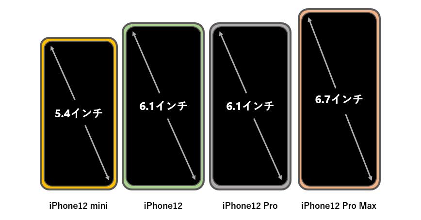 iPhone 12の画面サイズ