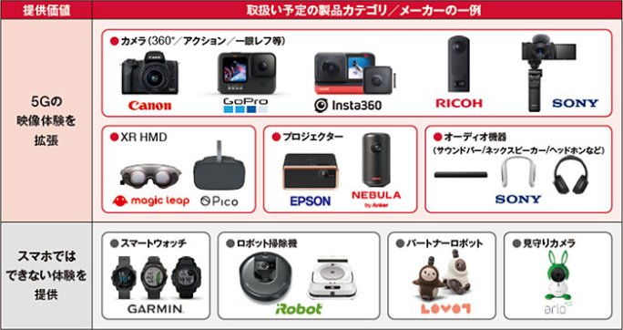Kikito デバイス