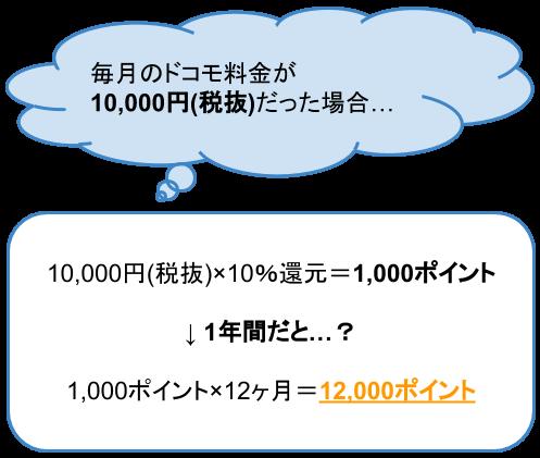 ドコモ料金1,000円につき10%還元
