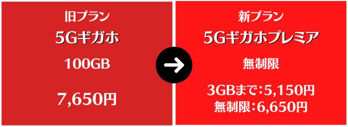 5Gギガホプレミアと5Gギガホを比較