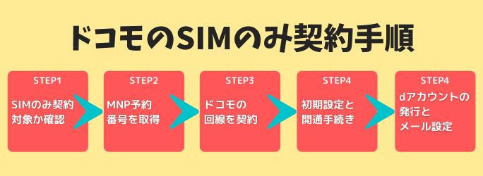 ドコモのSIMのみ契約の手順