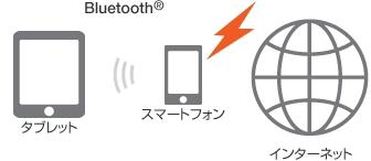auテザリングオプション Bluetooth