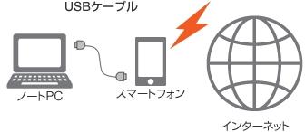 auテザリングオプション USB