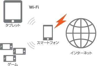 auテザリングオプション Wi-Fi