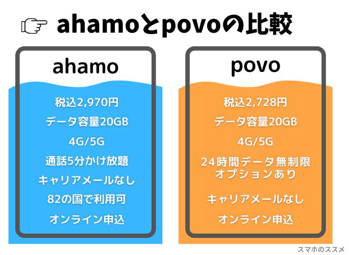 ahamoとpovoの違いを比較