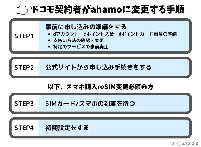 ドコモ契約者がahamoに変更する手順