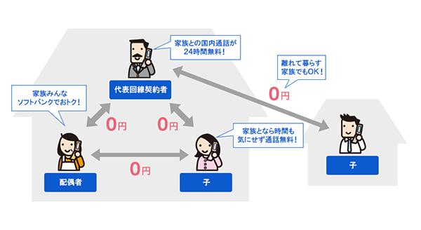 ソフトバンクの家族割引