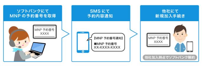 ソフトバンク 解約・MNPについて