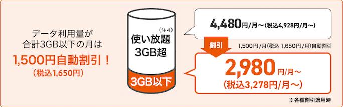 使い放題MAX 4Gの支払いイメージ