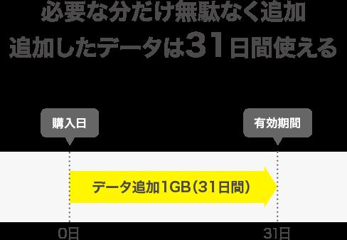 povo データ追加1GB