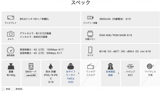 arrows Be4 Plusのスペック