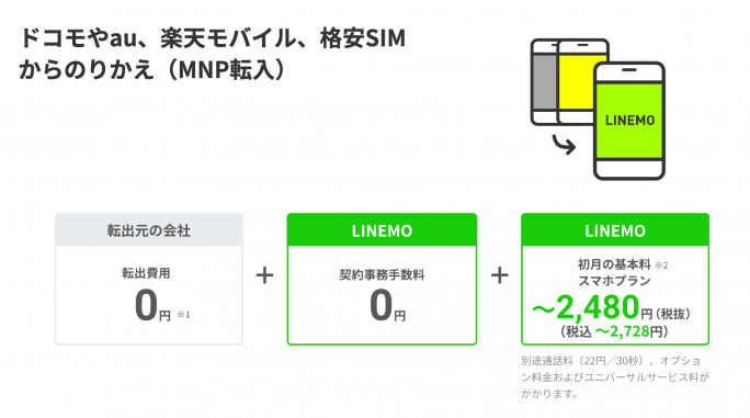 LINEMOの費用