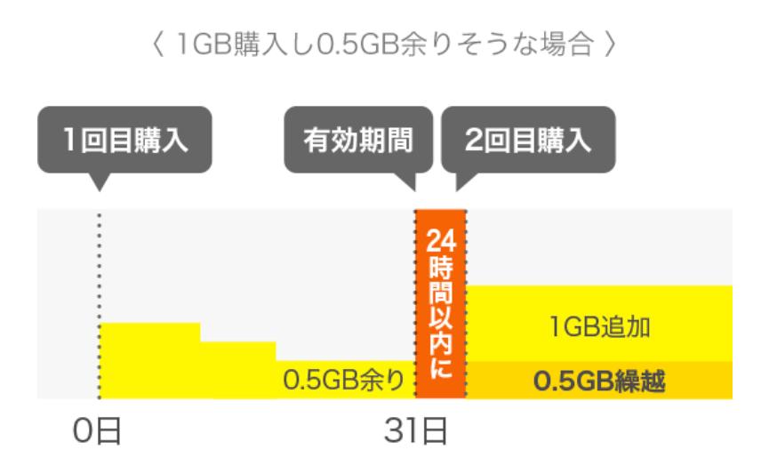 povoのデータ追加 1GB
