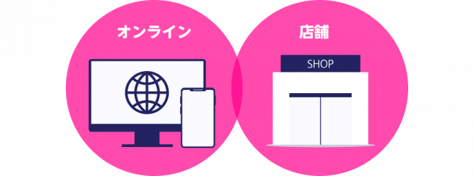 楽天モバイル オンラインと店舗のアイコン