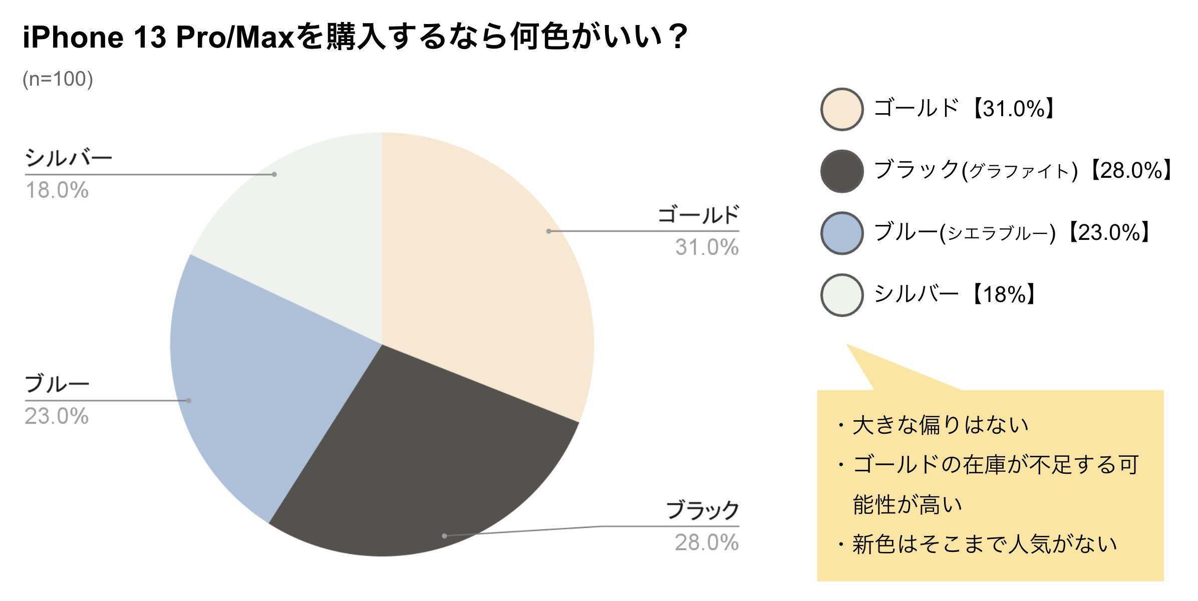 iPhone13 Pro人気カラー調査