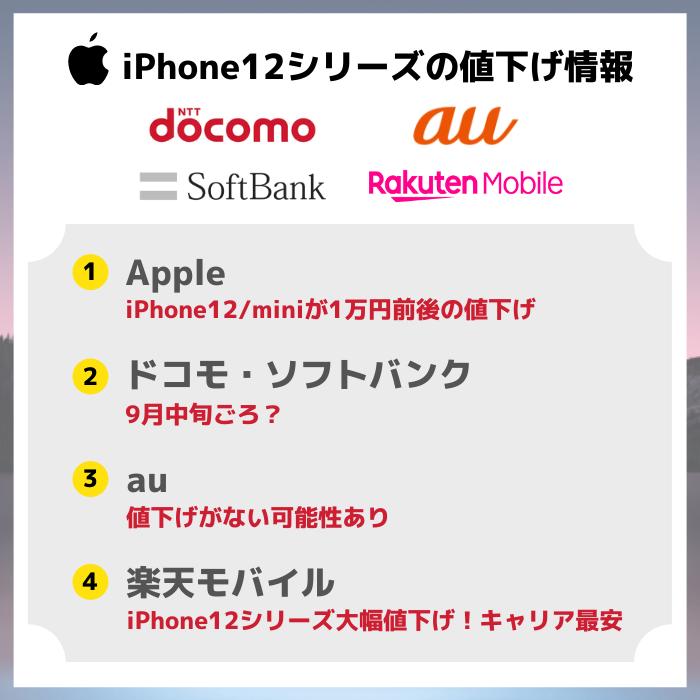 iPhone12の値下げ情報9月最新