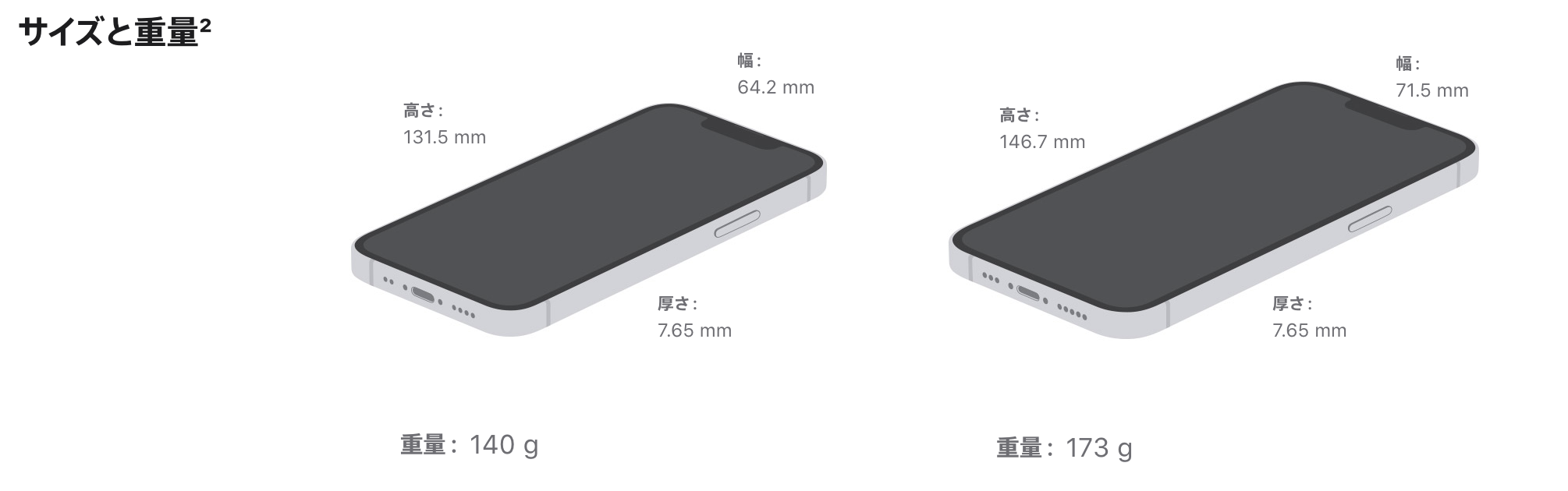 iPhone13のサイズ