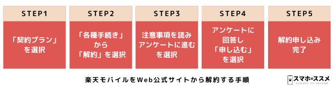 楽天モバイルをWeb公式サイトから解約する手順